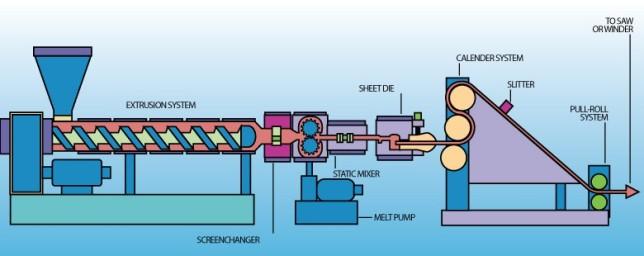 Poly Bag Extrusion Process