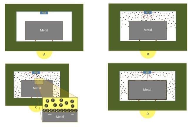 How VCI Work-หลักการทำงานของสารกันสนิม